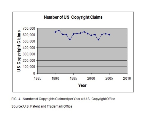Number of Copyrights Filed